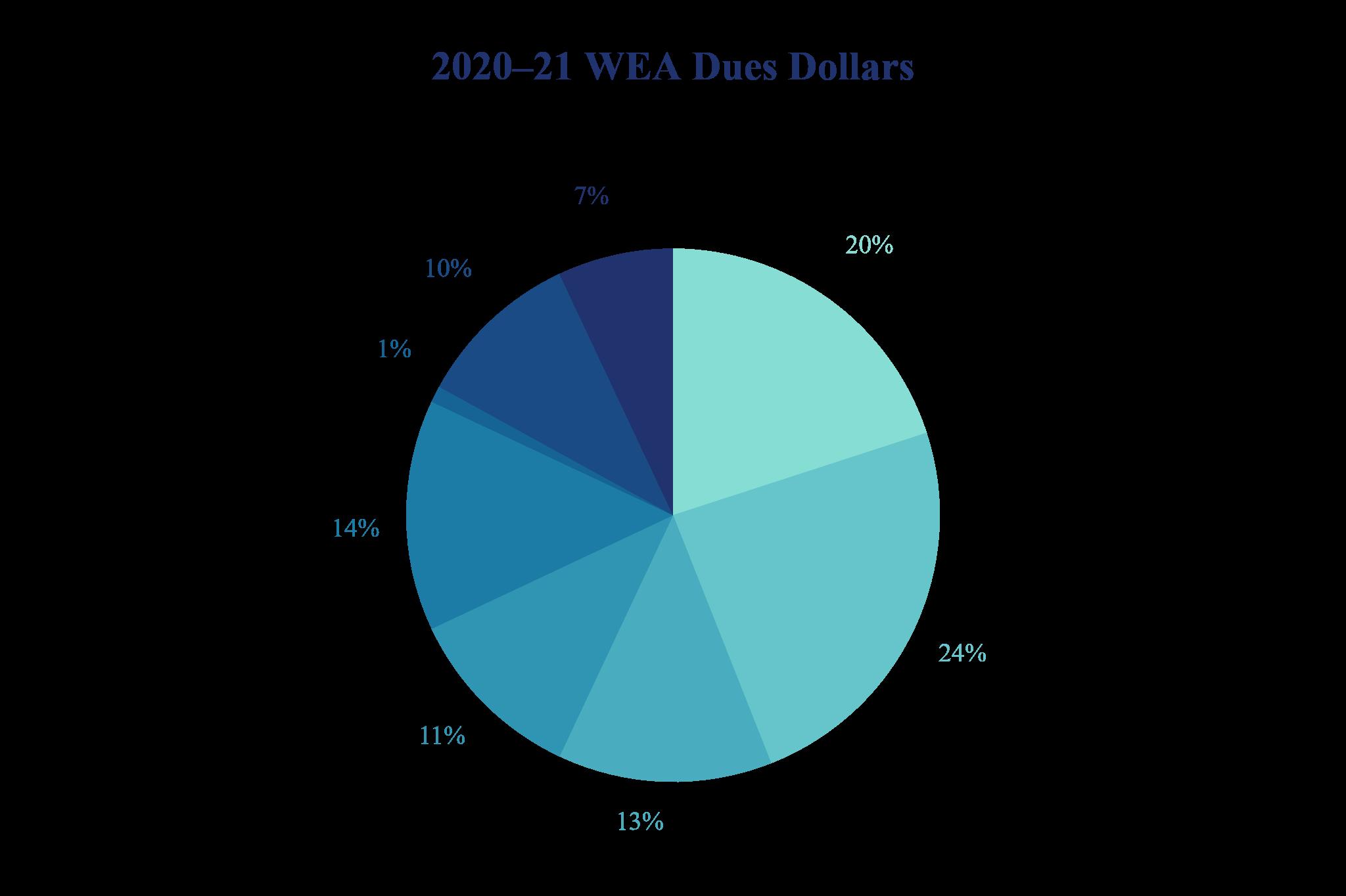 2020-21 WEA Dues Dollars