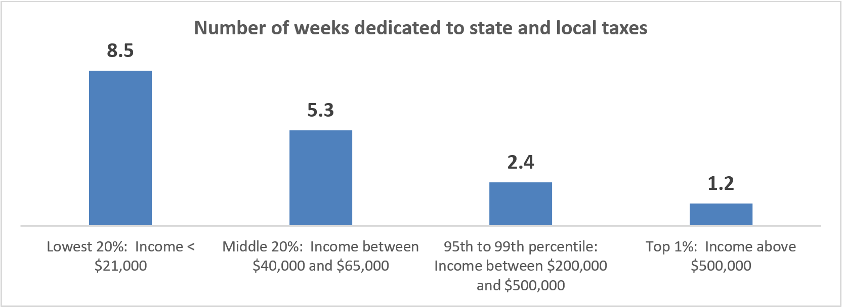 Number of weeks dedicated to state and local taxes