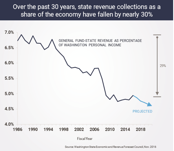 WA revenue collection share over 30 years