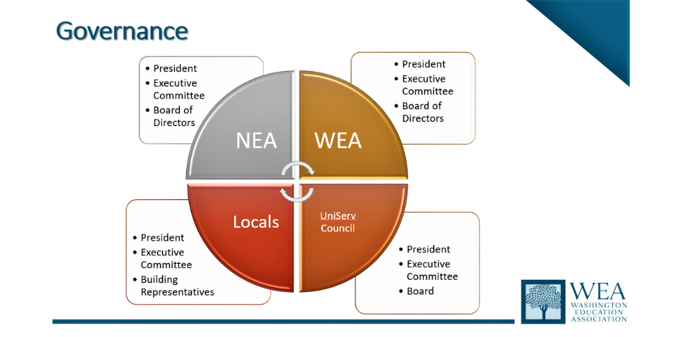 WEA Governance Structure